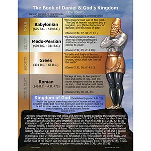 The Book of Daniel & God's Kingdom