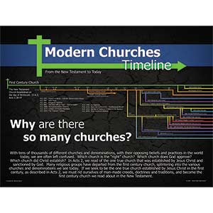 Modern Churches Timeline