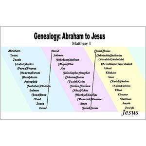 Genealogy of Christ Poster