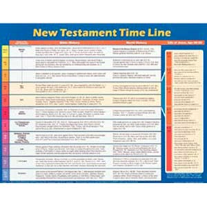 New Testament Time Line Wall Chart