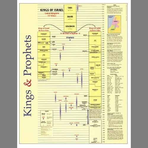 Kings And S Wall Chart Loading Zoom